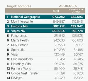 National Geographic la revista más leída en España por hombres y mujeres